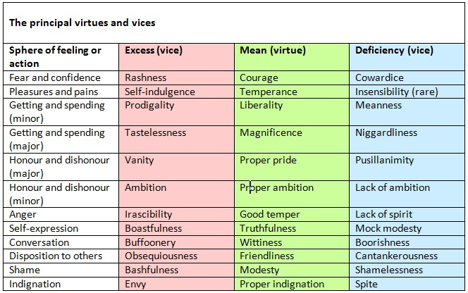 PRINCIPLES OF THE NICOMACHEAN ETHICS