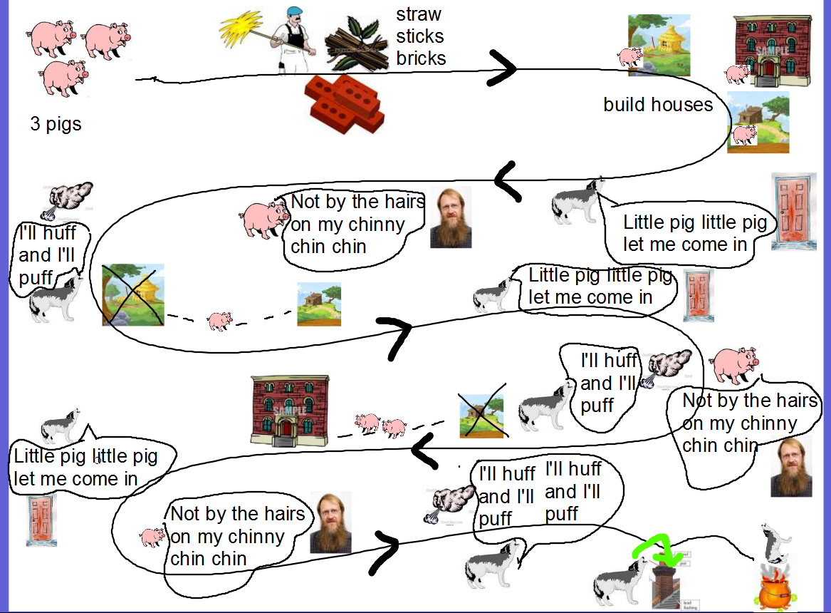 THE STORY'S ROAD MAP