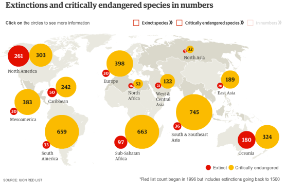 SPECIES EXTINCTIONS