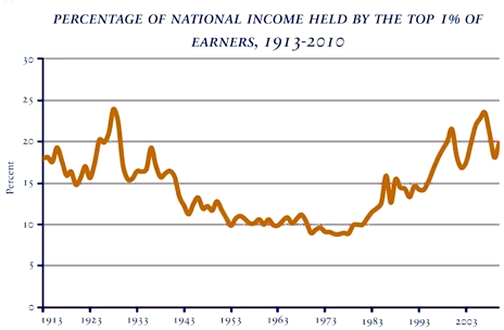 INCOME OF TOP 1% 1913-2008