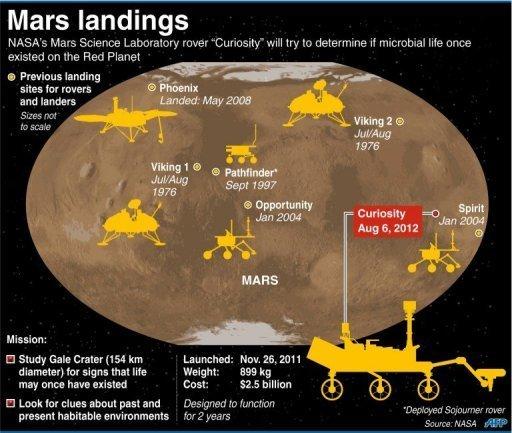 mar's landing sites
