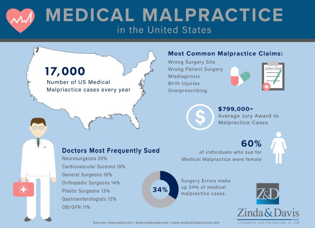 MEDICAL MALPRACTICE IN THE UNITED STATES