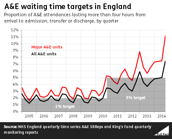 MEDICAL TREATMENT-WAITING FOR TREATMENT IN ENGLAND