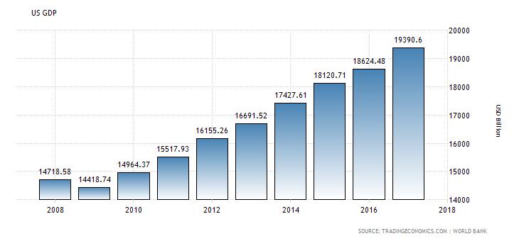 AMERICA'S GDP